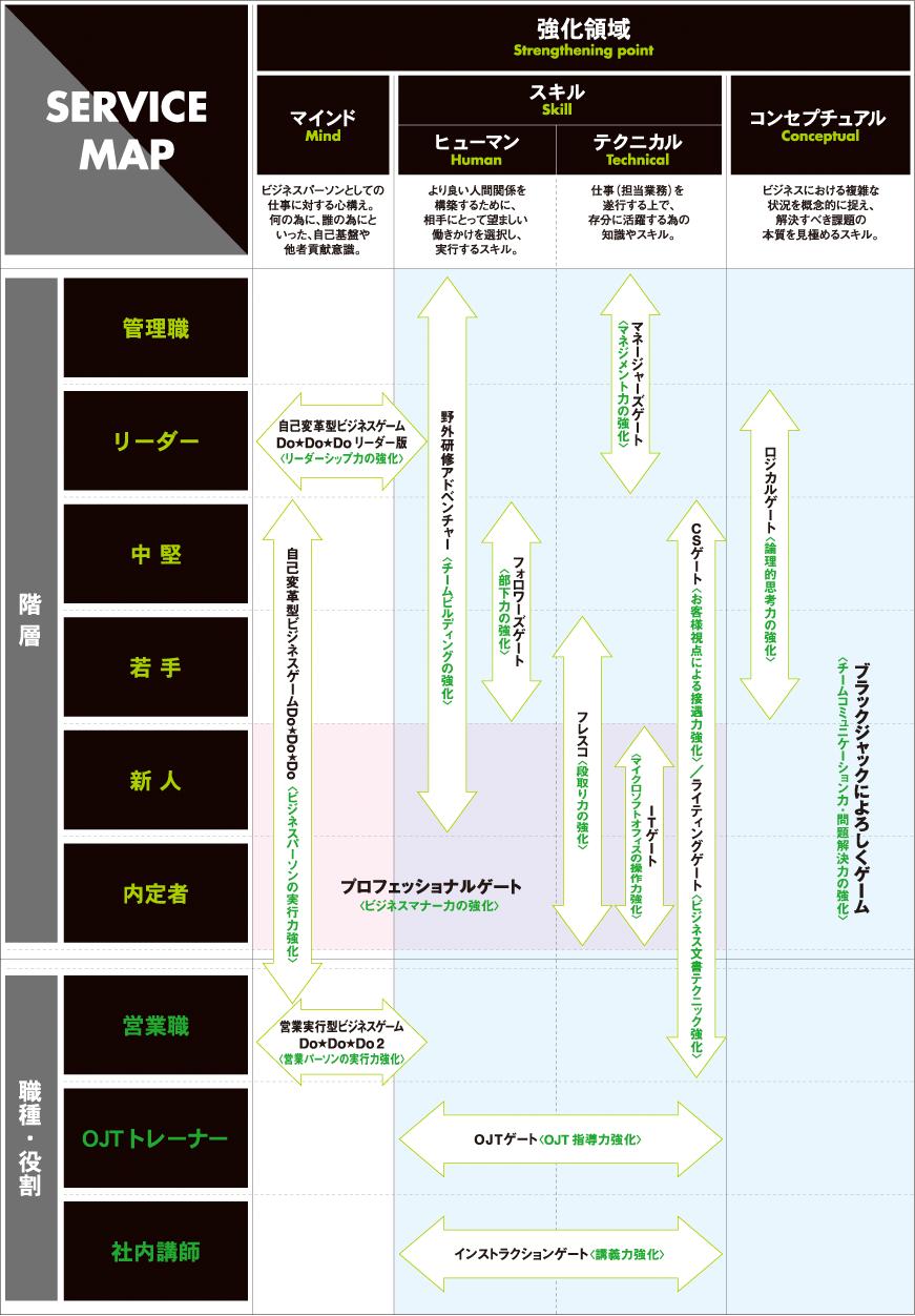 サービスマップ